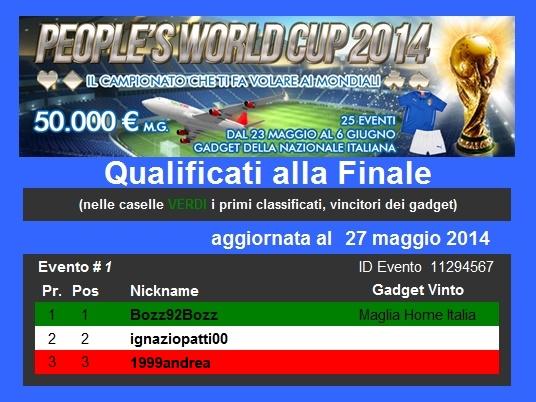 People's World Cup 2014 ha già qualificato 24 giocatori per la Finalissima che vi porta a tifare l'Italia in Brasile!